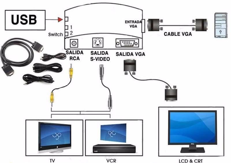 Salida: RCA / S-Video / VGA (Permite conectar y ver todas las salidas en simultu00e1neo).